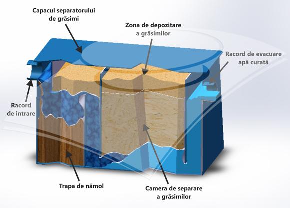 componente-separatoare-grasimi